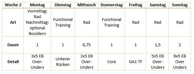 Challenge Roth - Das Training
