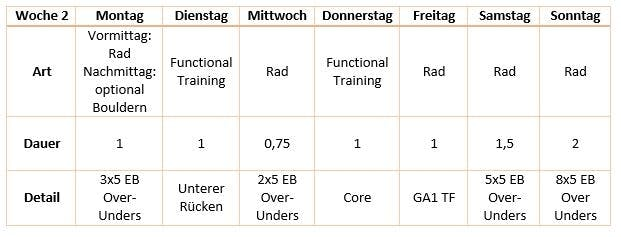 Challenge Roth - Das Training