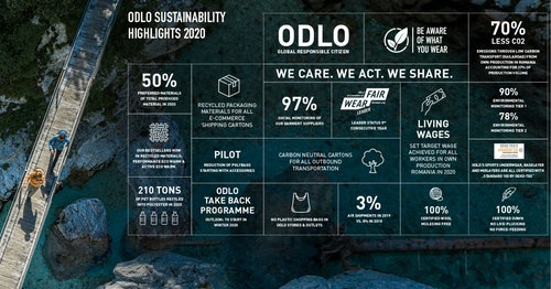The new ODLO sustainability report is out