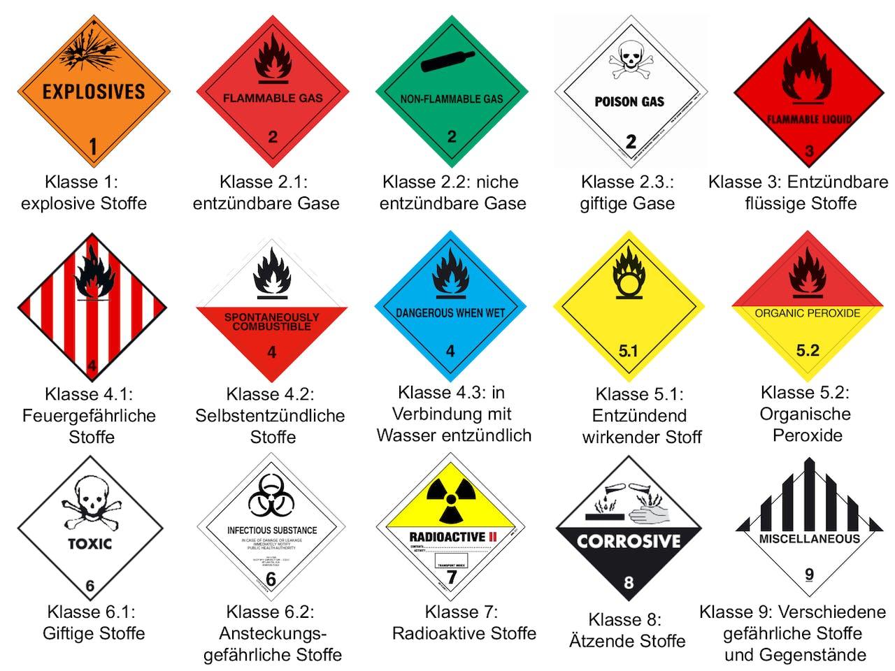 Übersicht Gefahrgutklassen