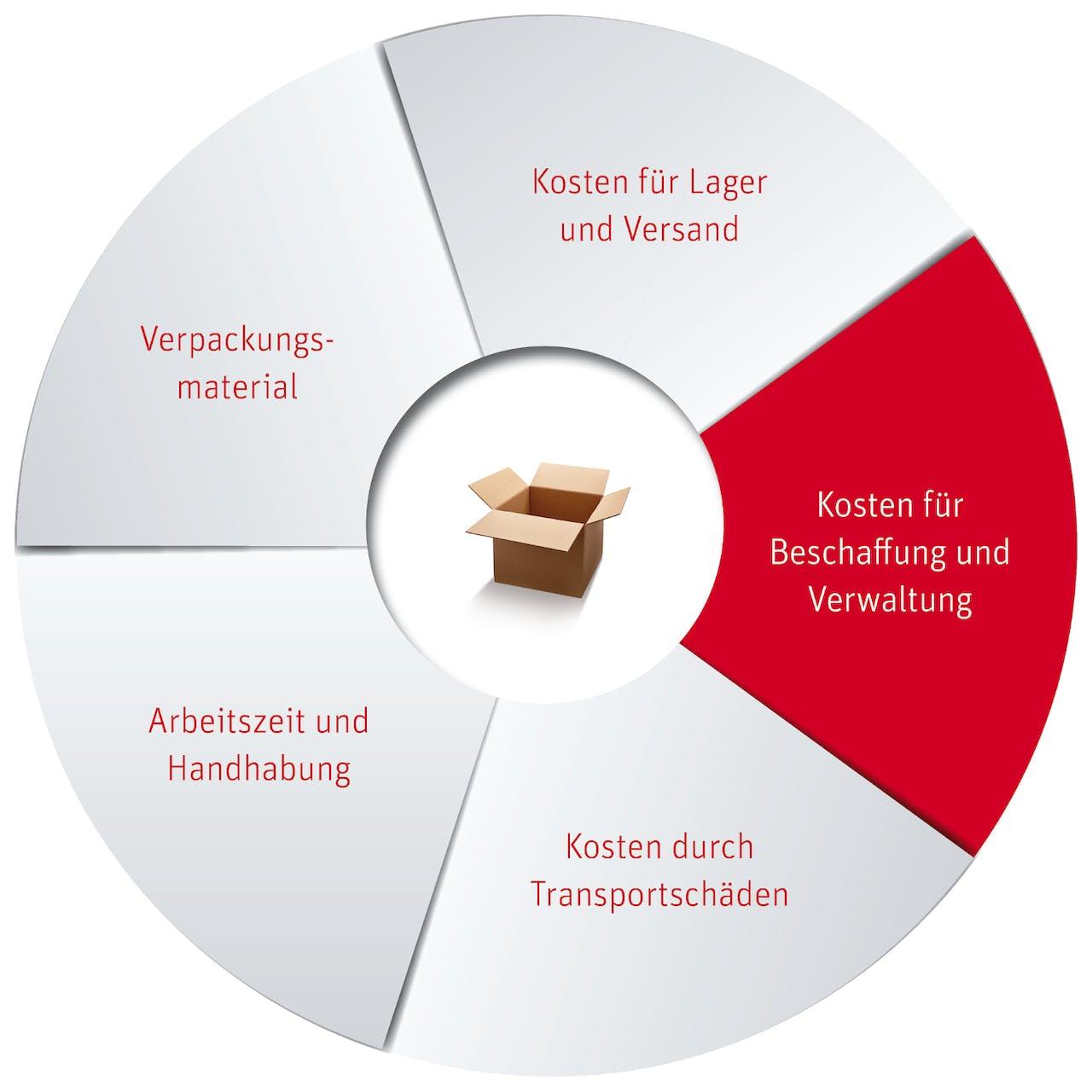 Prozess Verpackungsbeschaffung Kreisdiagramm