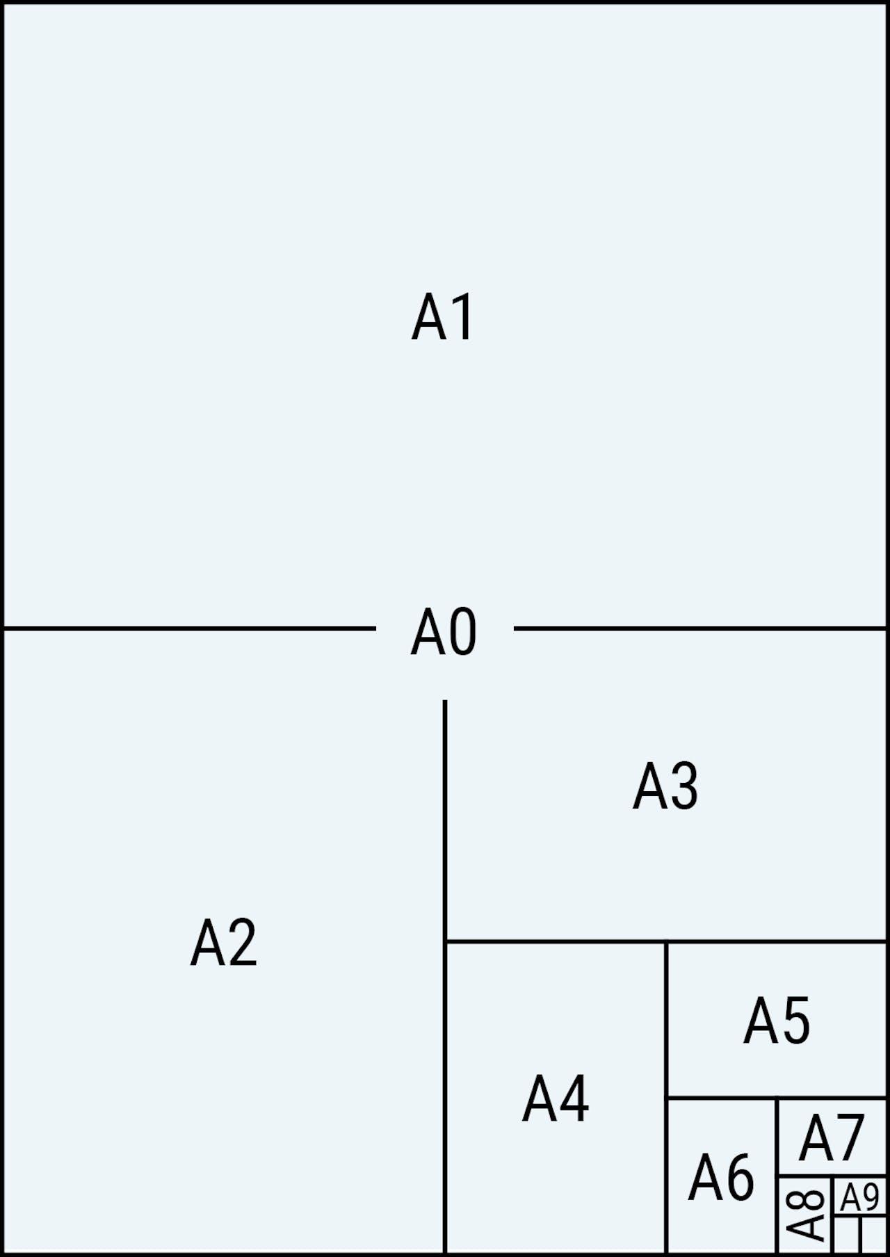 Übersicht DIN Formate