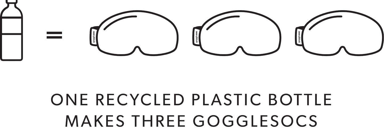 Eine recycelte Plastikflasche ergibt drei gogglesocs