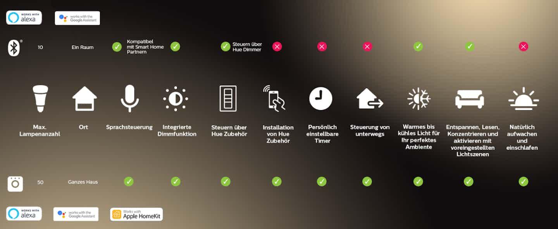 Philips Hue Vergleich Bluetooth und Bridge