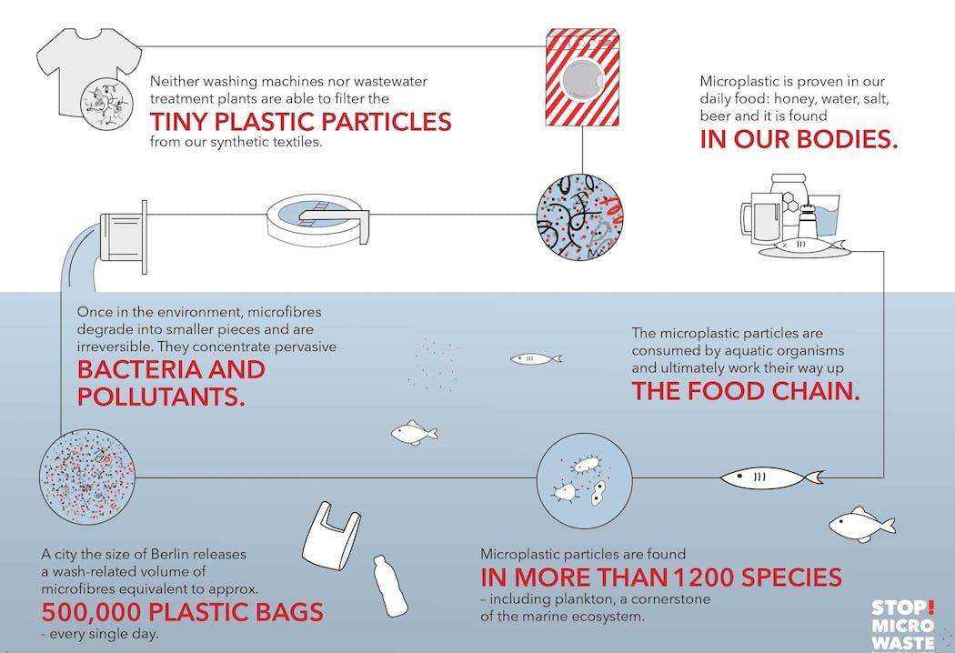 STOP! Micro Waste Infografik -Guppyfriend Waschbeutel