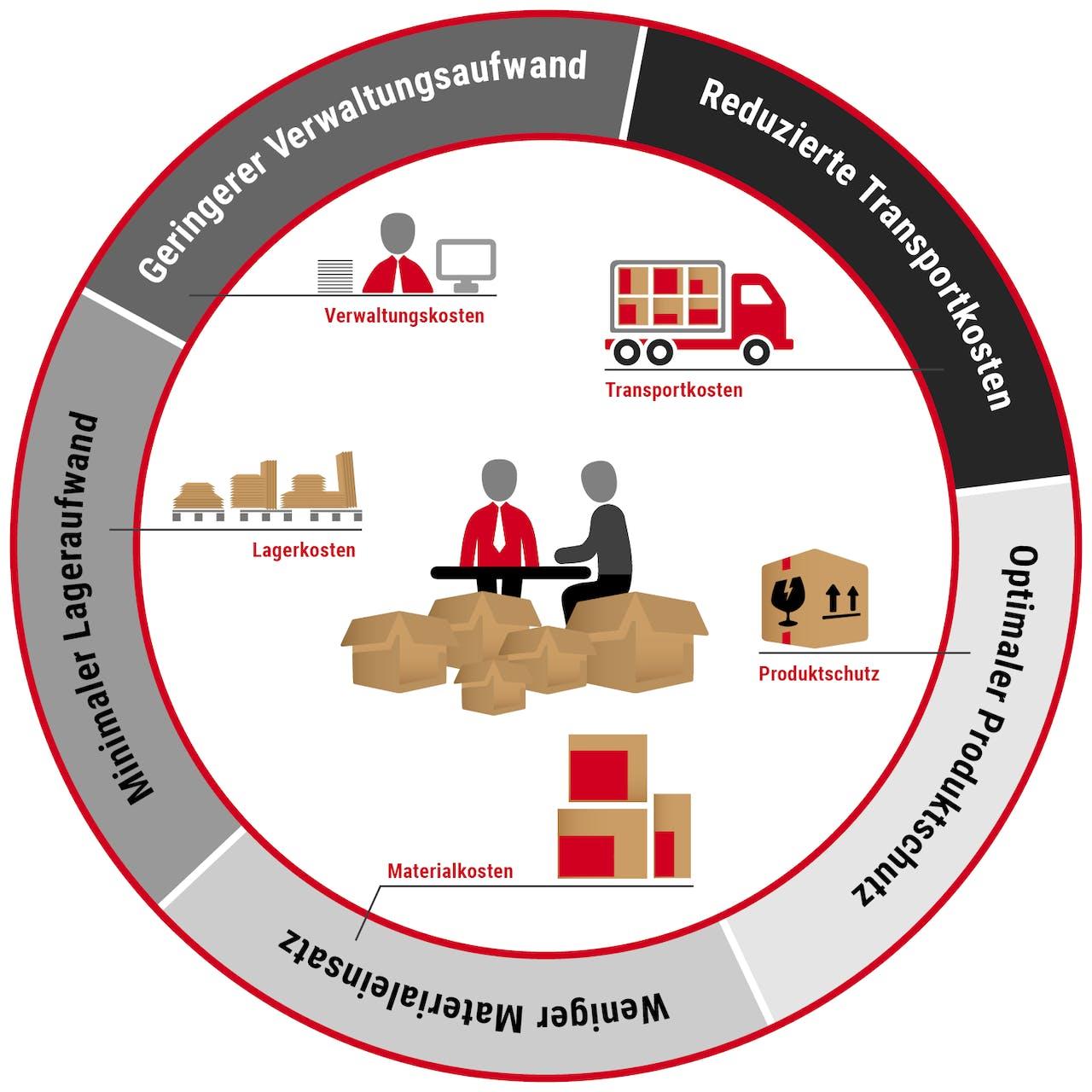 optimierung Verpackungsprozess Diagramm