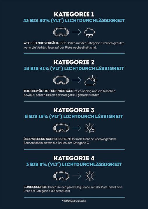 Infografik: Überischt über VLT und Kategorien von Skibrillen