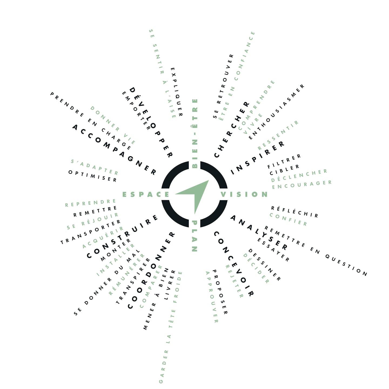 Boussole de projet: smow kompass