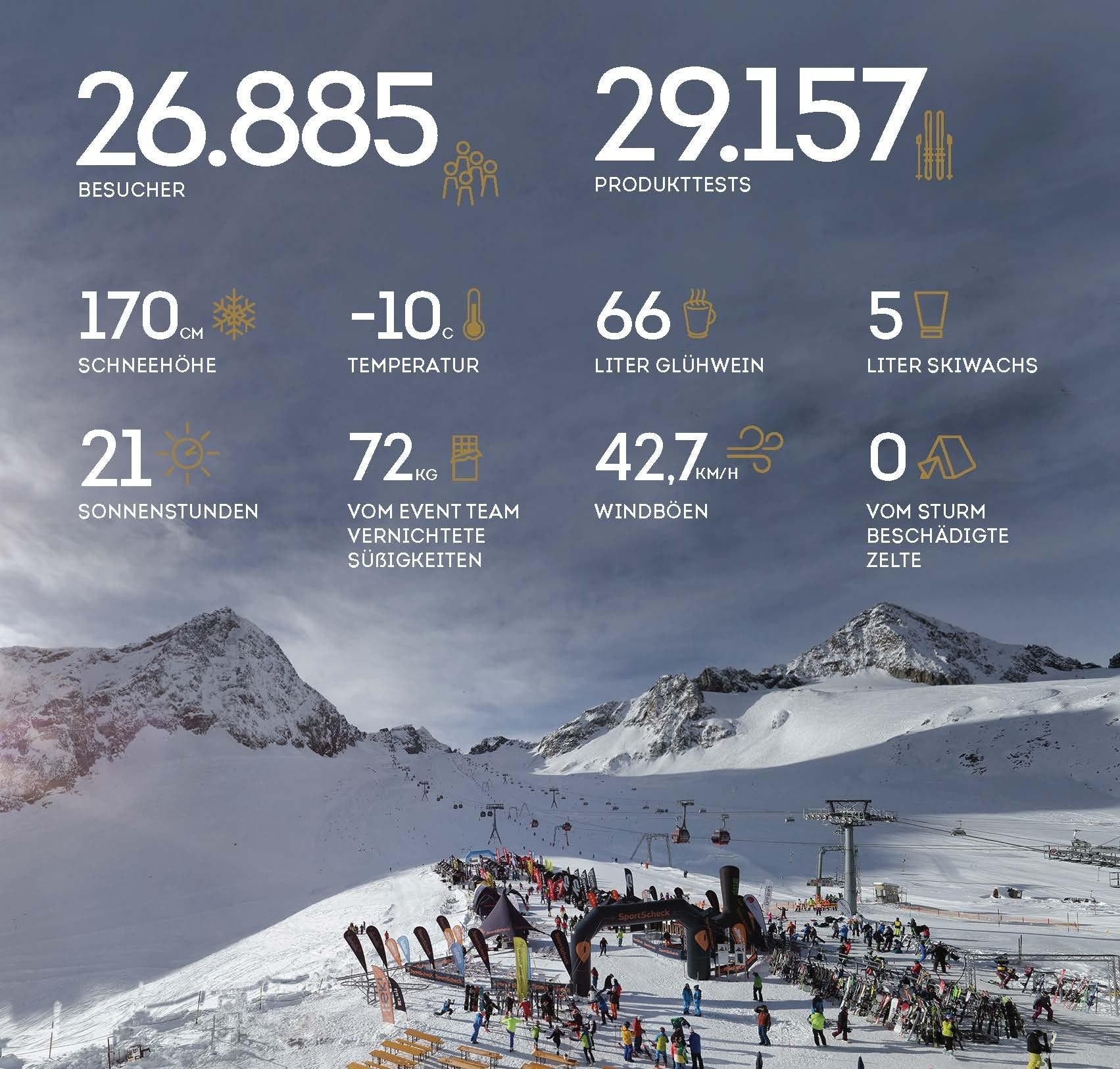 GletscherTestival in Zahlen