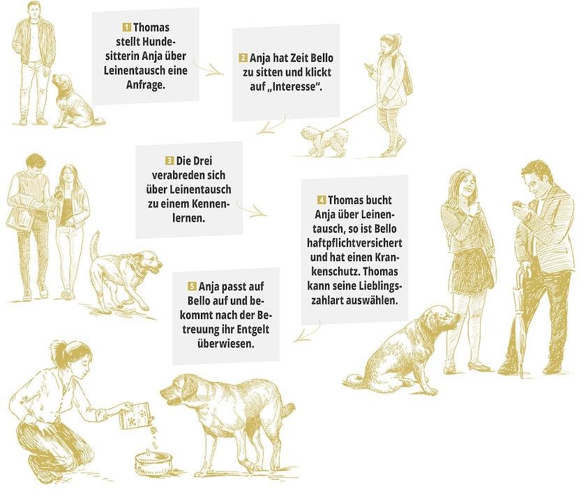 So funktioniert die Abwicklung einer Hundebetreuung über Leinentausch