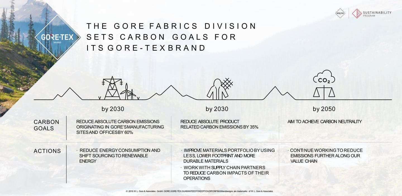 Tabelle der Ziele von Gore-Tex