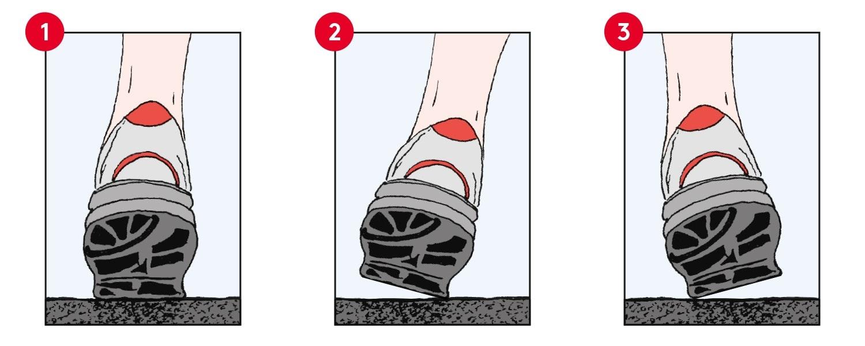 Fußstellung, Neutrale Pronation, Überpronation, Supination