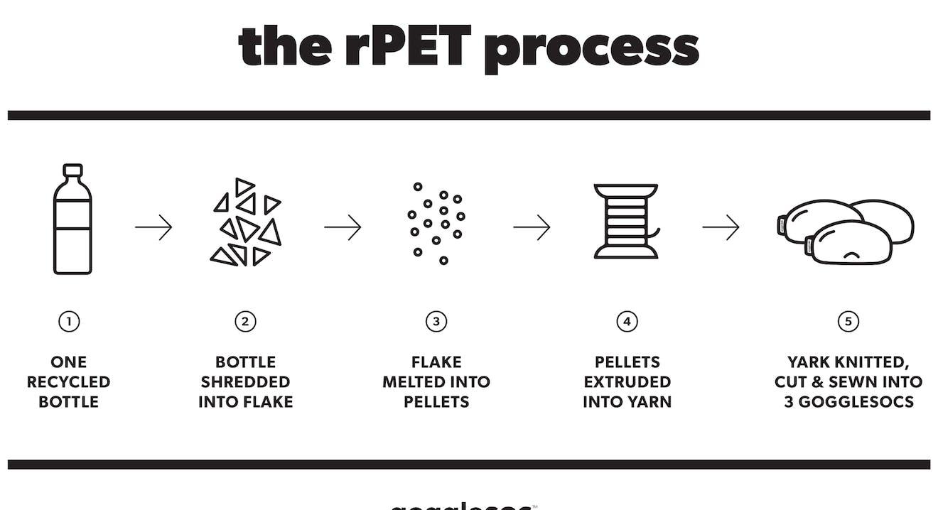 gogglesoc: Mikrofasergewebe aus 12% Polyester und 88% rPET (recyceltes Polyethylenterephthalat)