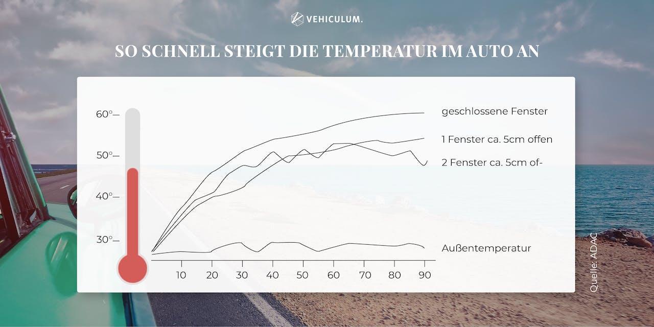 Anstieg der Temperatur im Auto grafische Darstellung