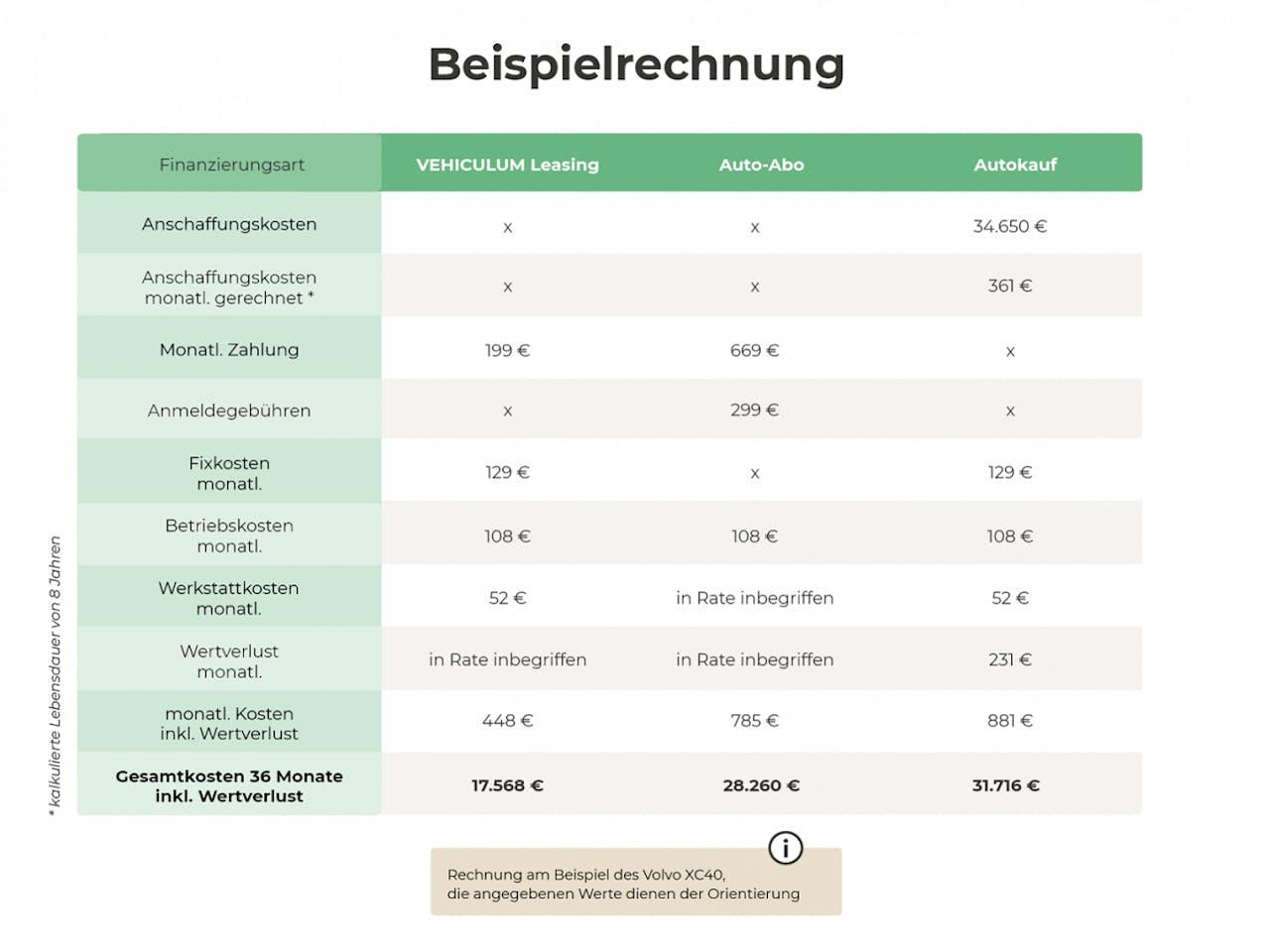 Infografik Vergleich Autokauf, Auto-Abo und Kfz Leasing bei VEHICULUM