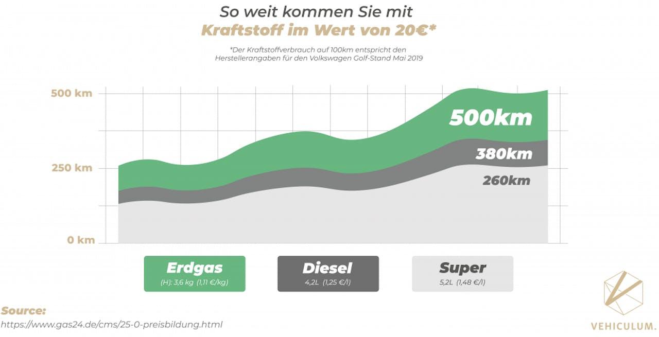 Infographic Vergleich von Reichweiten zwischen Erdgas und Diesel und Benzin