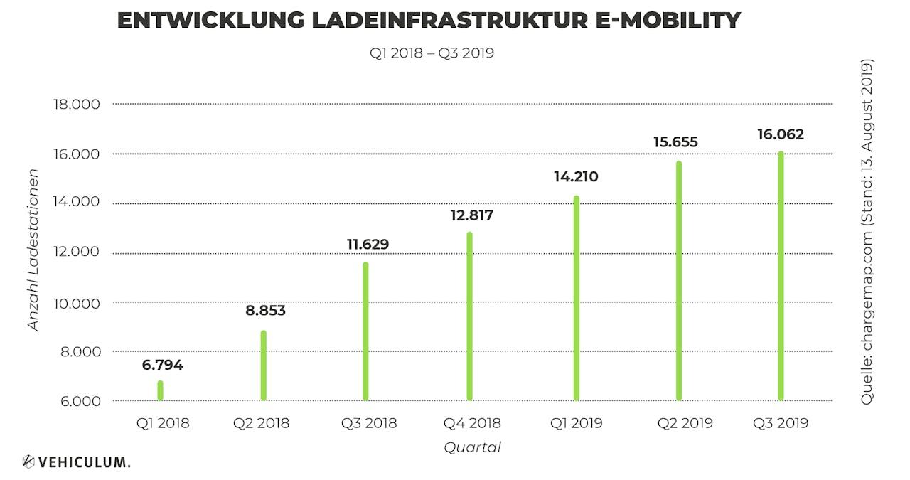 Entwicklung Ladeinfrastruktur Emobility über die Jahre, quartalsweise grafisch dargestellt
