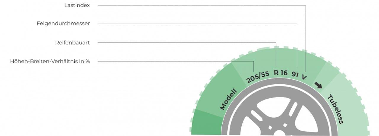 Visuelle Darstellung und Erläuterung der Reifen Kennzeichnung