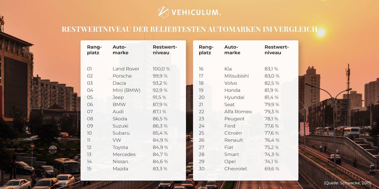 Tabellarische Darstellung von Restwertniveaus unterschiedlicher Automarken