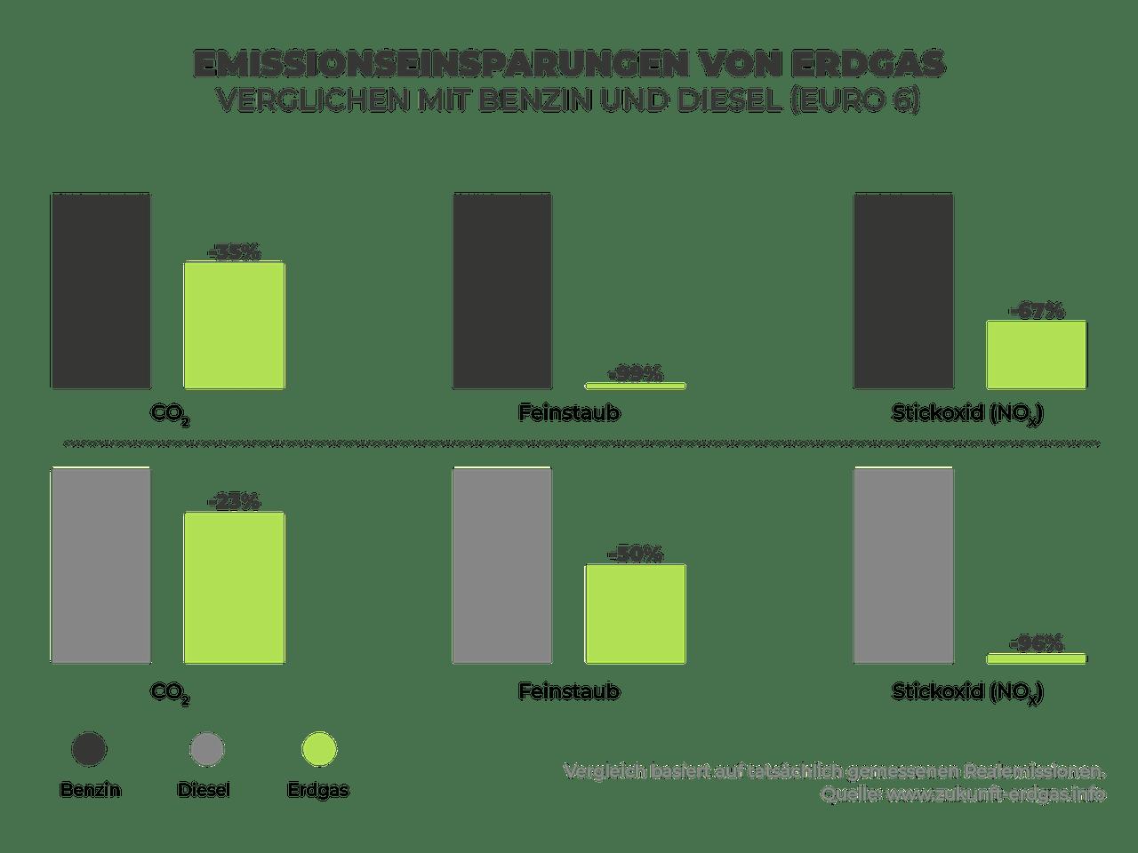 Grafische Darstellung und Vergleich von Emissionseinsparungen mit Erdgas im Gegensatz zu Benzin und Dieselfahrzeugen