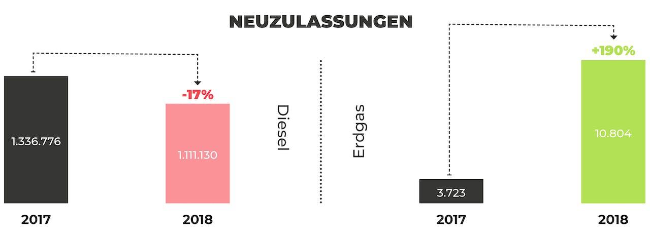 Grafische Darstellung einer Statistik zum Thema Neuzulassungen Diesel und Erdgas