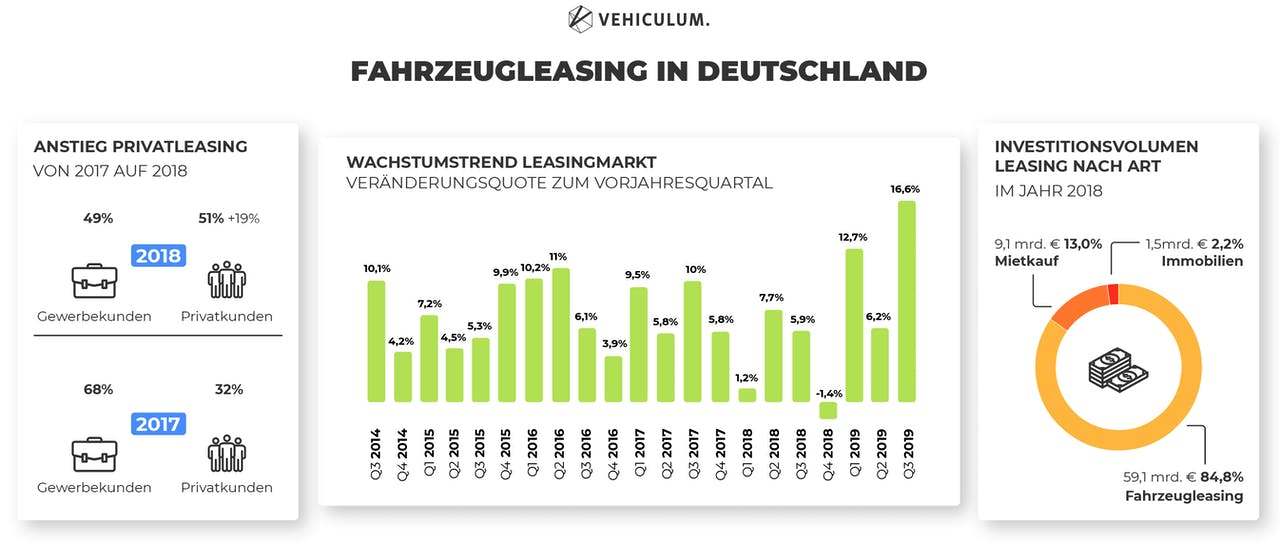 Statistiken zum Autoleasing in Deutschland, grafisch dargestellt