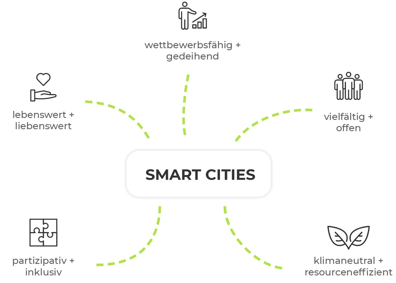 Merkmale Smart City