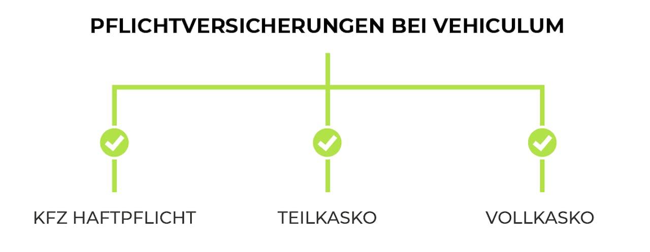 Übersicht Pflichtversicherungen bei VEHICULUM. Es sind Kfz-Haftpflicht, Teilkasko und Vollkasko vorausgesetzt.