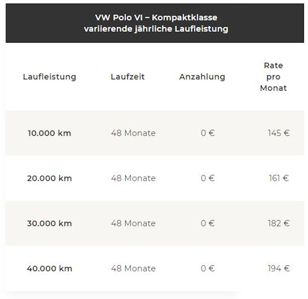 Tabelle VW Polo veriierende Laufleistung