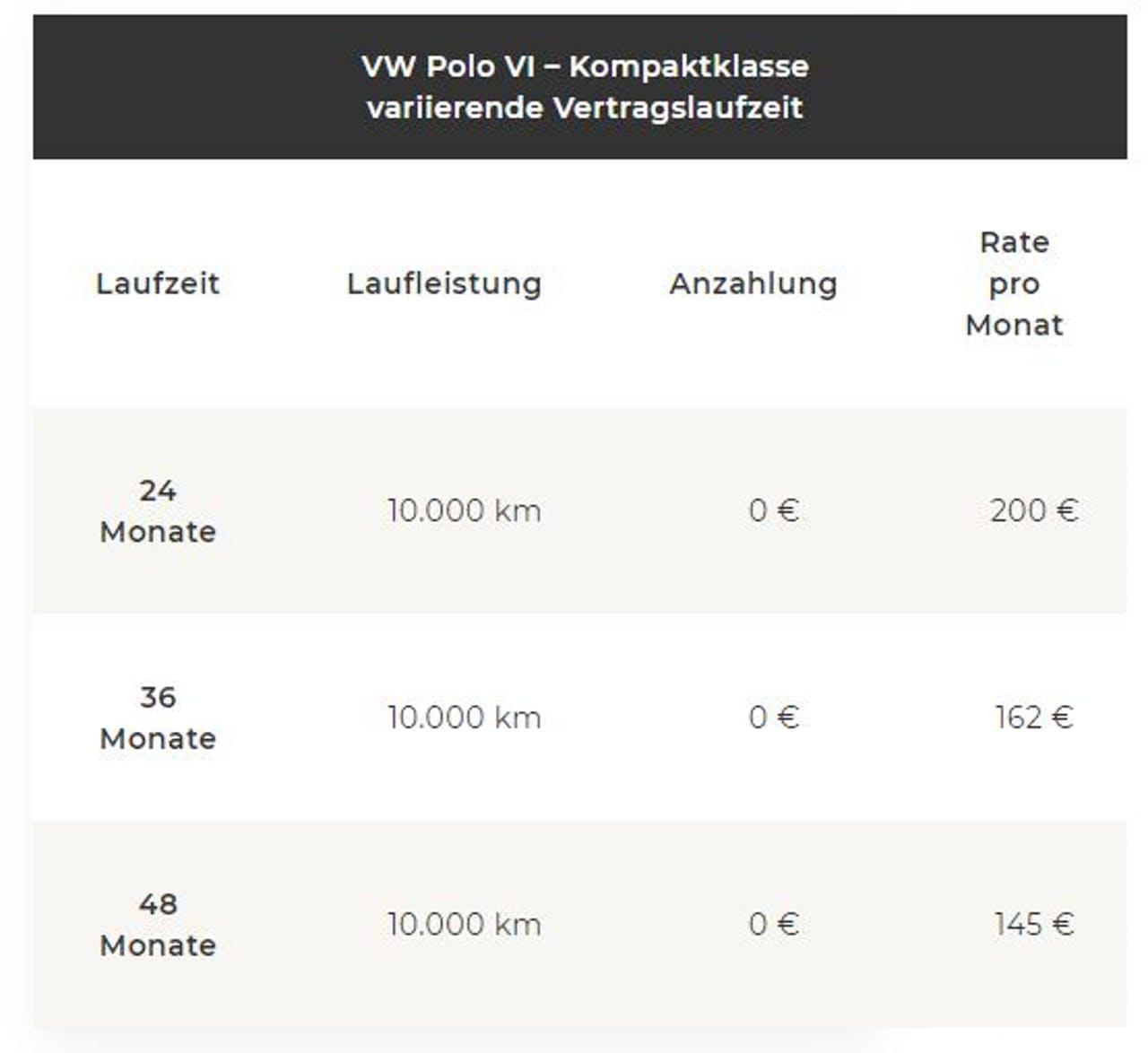 VW Polo Änderung der Leasingrate bei variierender Vertragslaufzeit