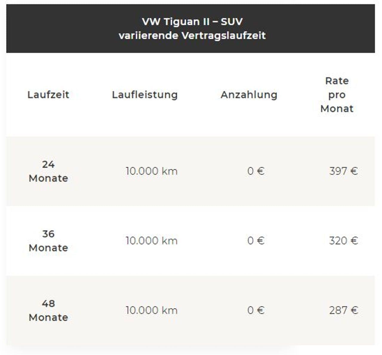 VW Tiguan Änderung der Leasingrate bei variierender Vertragslaufzeit
