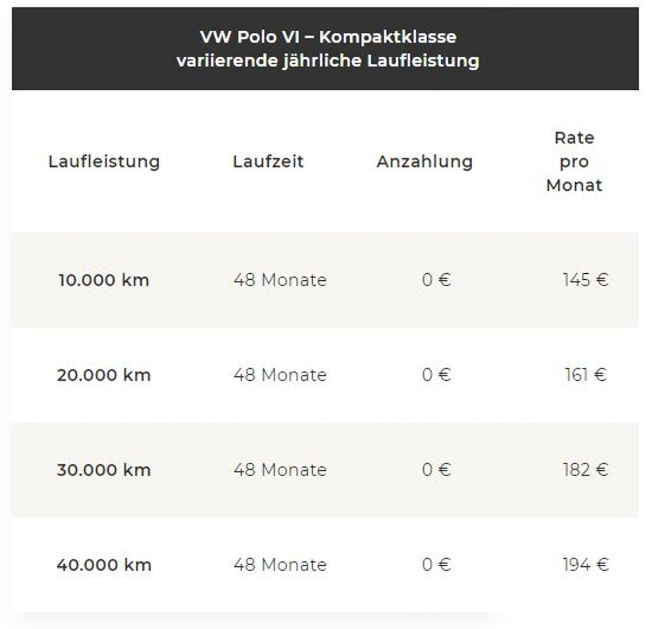 g der Leasingrate bei variierender Laufleistung für einen VW Polo