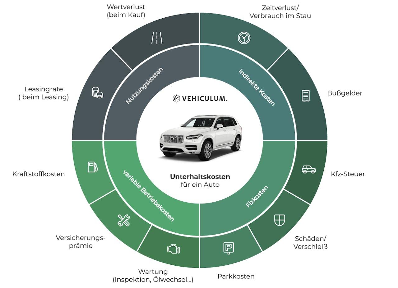 Ansicht der Zusammensetzung von Unterhaltskosten für ein Auto