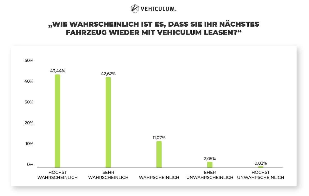 VEHICULUM Erfahrungen unter Gewerbetreibenden graphisch dargestellt. Für 97% der Befragten ist mindestens wahrscheinlich, dass sie das nächste Fahrzeug wieder über VEHICULUM leasen