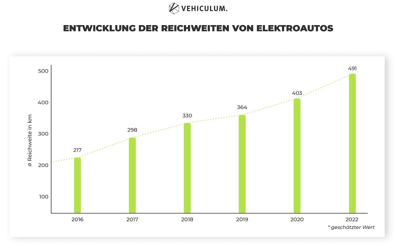 Entwicklung der Reichweite von Elektroautos