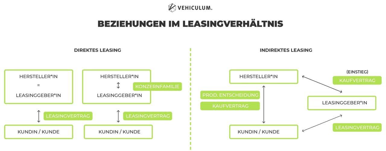 Was ist eine Leasinggesellschaft? Die VEHICULUM Leasinggesellschaft Definition erklärt, was das Besondere an einer Leasinggesellschaft ist und wie das Vertragsverhältnis aussieht.