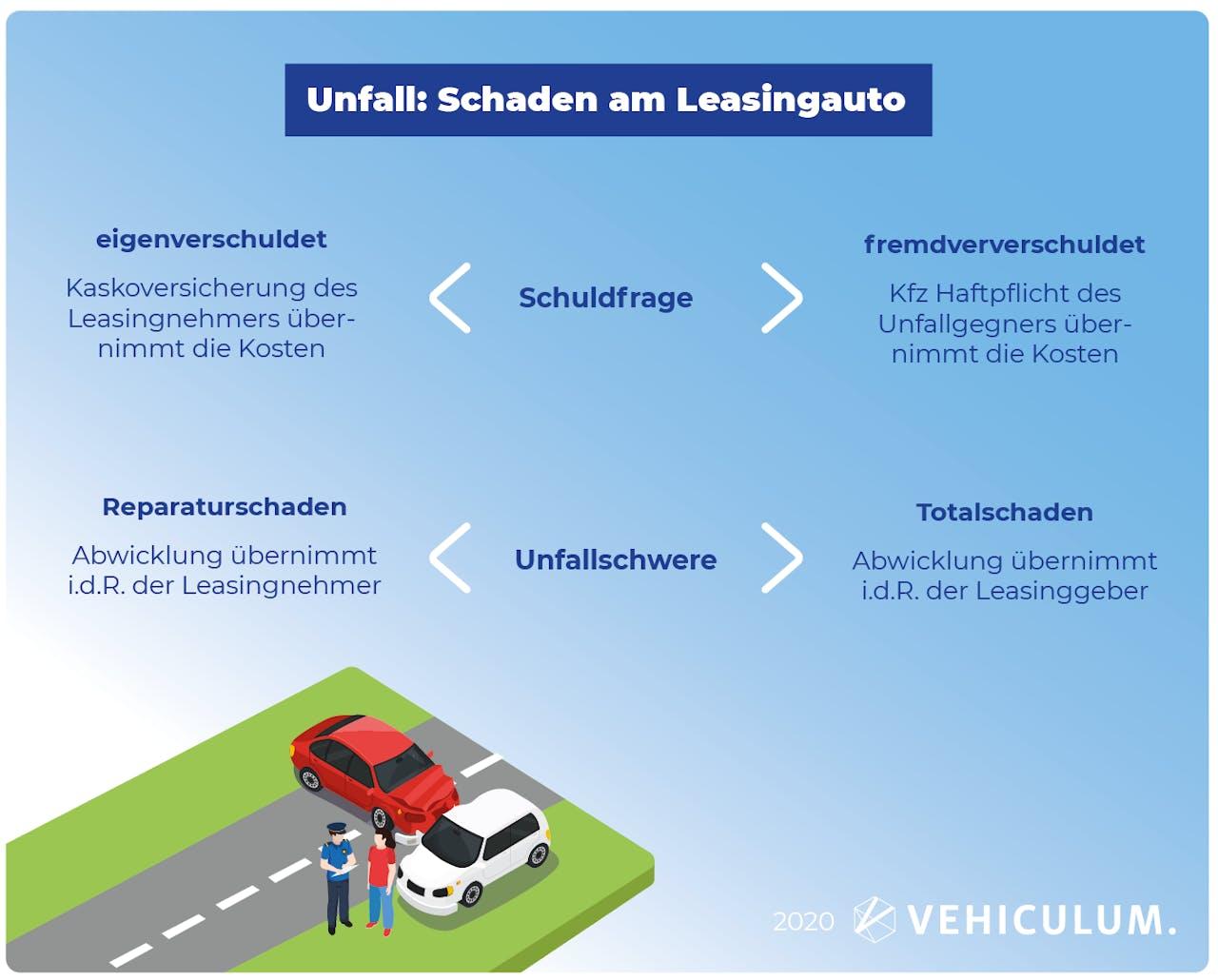 Unfall mit Leasingwagen Schema