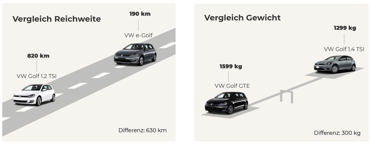 Vergleich e-Golf/GTE mit 1.2 und 1.4 TSI in Sachen Verbrauch und Reichweite, VEHICULUM Vergleich der Antriebe