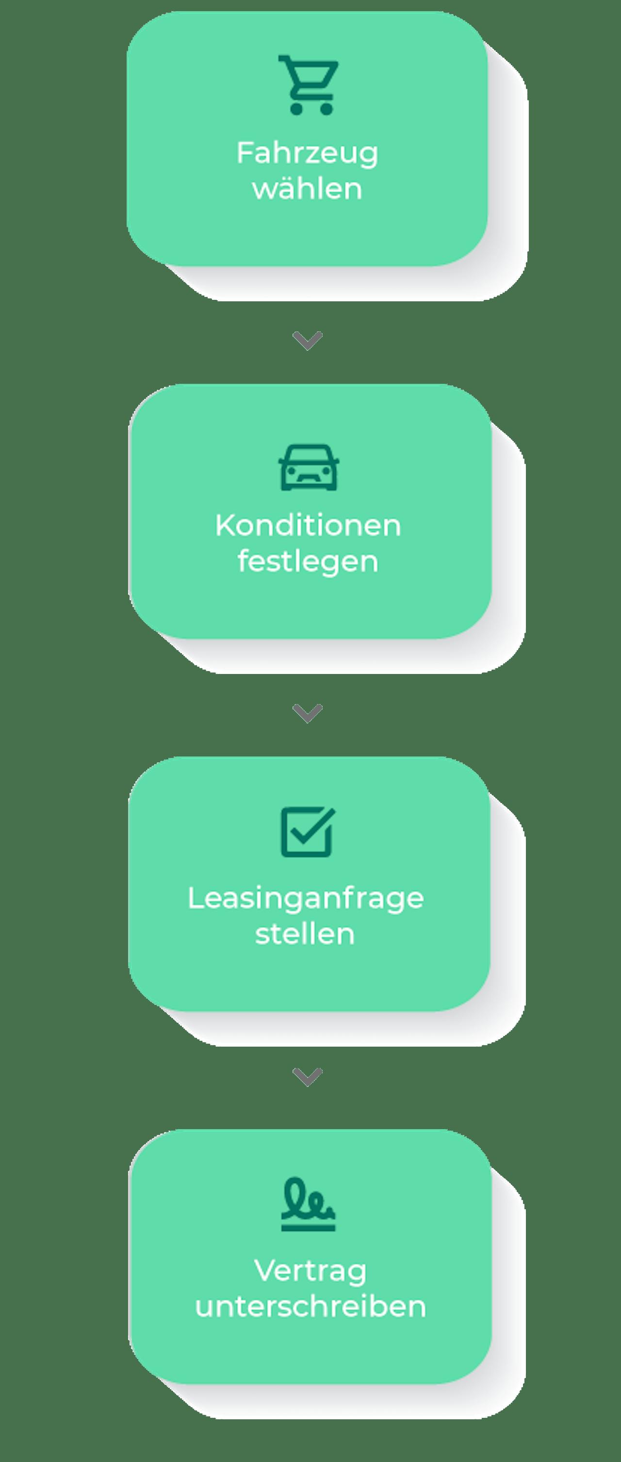VEHICULUM Leasing Prozess graphisch dargestellt. In 4 Schritten zum Traumauto mit Seat Lagerwagen Leasing und dem Leon