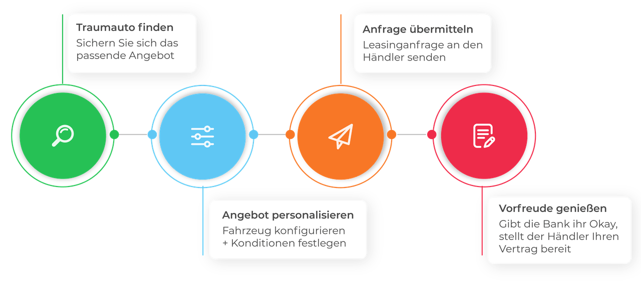 Der VEHICULUM-Prozess zur Leasinganfrage graphisch dargestellt. Traumauto finden, Angebot personalisieren, Anfrage übermitteln, Vorfreude genießen