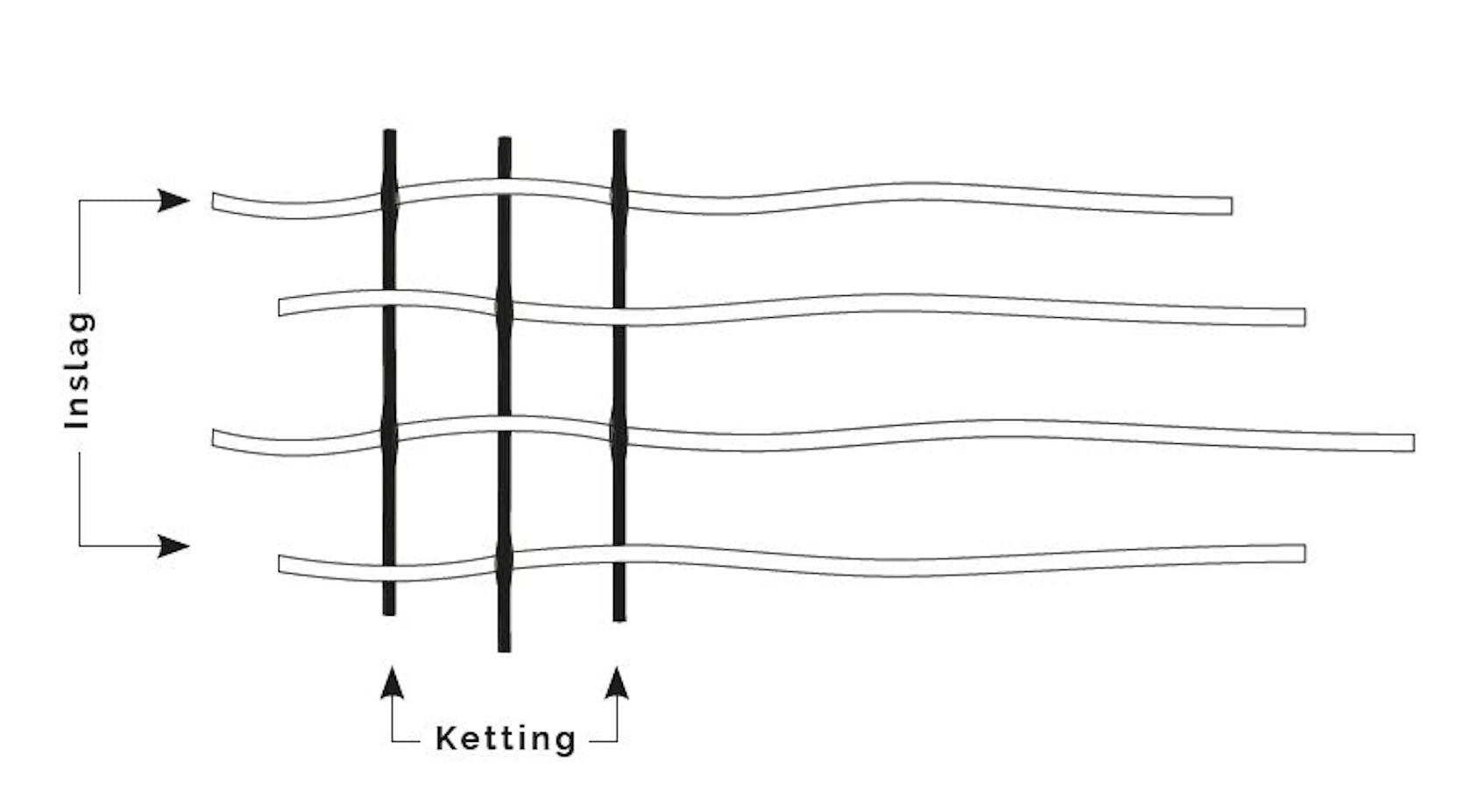 De ketting en de inslag