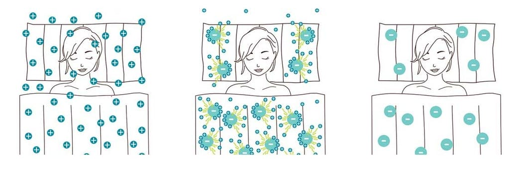 Die positiven Allergene werden von den negativen Teilchen der Bettwaren angezogen und bis zur nächsten Wäsche gebunden.
